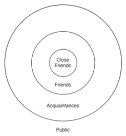 circles-of-friendship